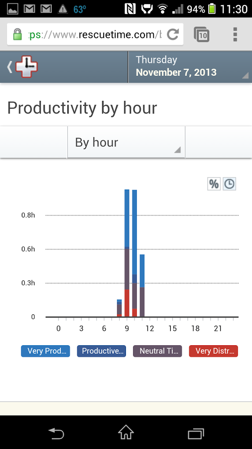 Android Apps to be more productive7